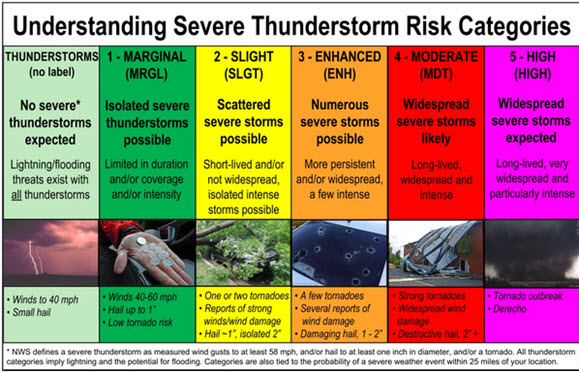 (National Weather Service Storm Prediction Center)