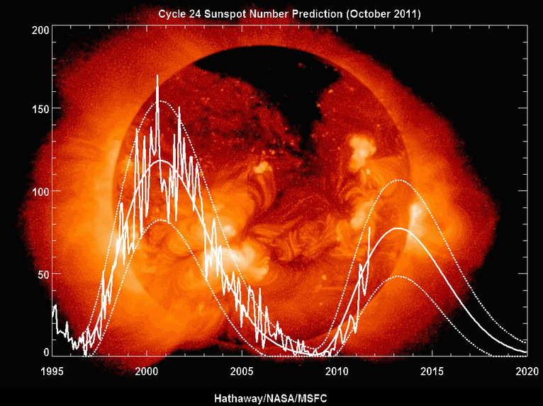Solar Cycle 24 - Photo Credit NASA
